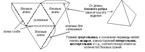 Как сделать треугольник своими руками
