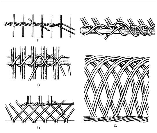 Технология плетения из ивы